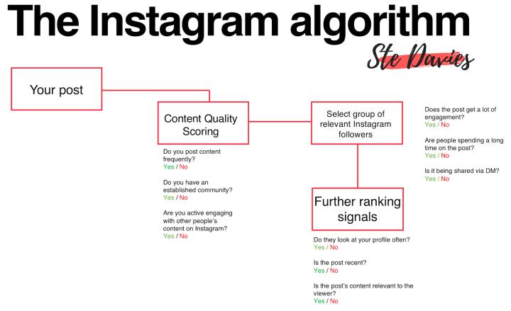 algoritmoinstagram